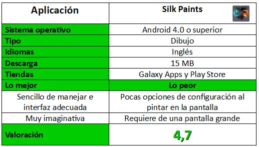 Tabla de información de Silk Paints