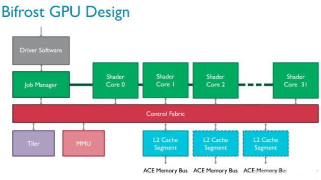 So the new ARM Mali-G71 GPU coming to Android