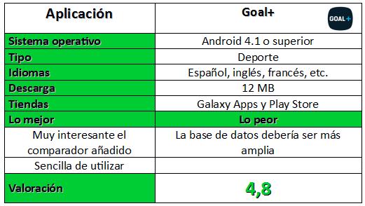 Tabla Goal+