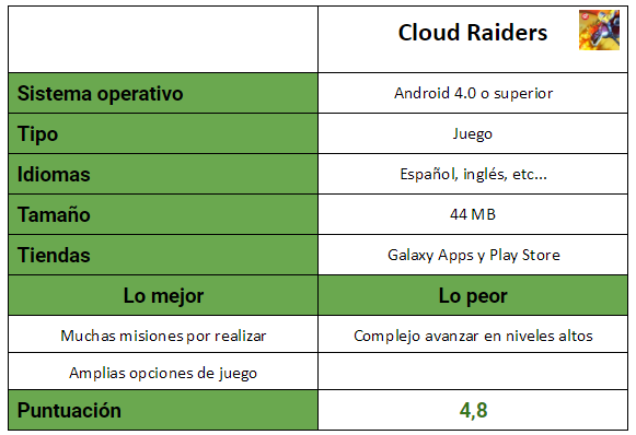 Tabla del juego Cloud Raiders