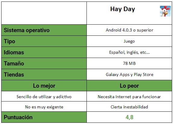 Tabla del juego Hay Day