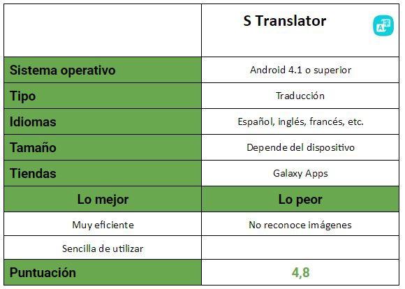 Tabla de S Translator