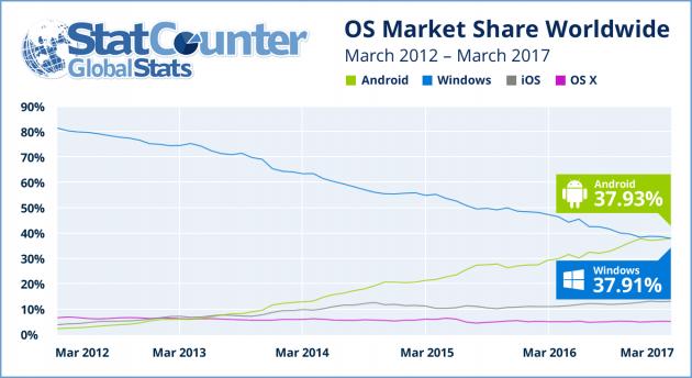 Android se convierte en el sistema operativo más usado, superando a Windows